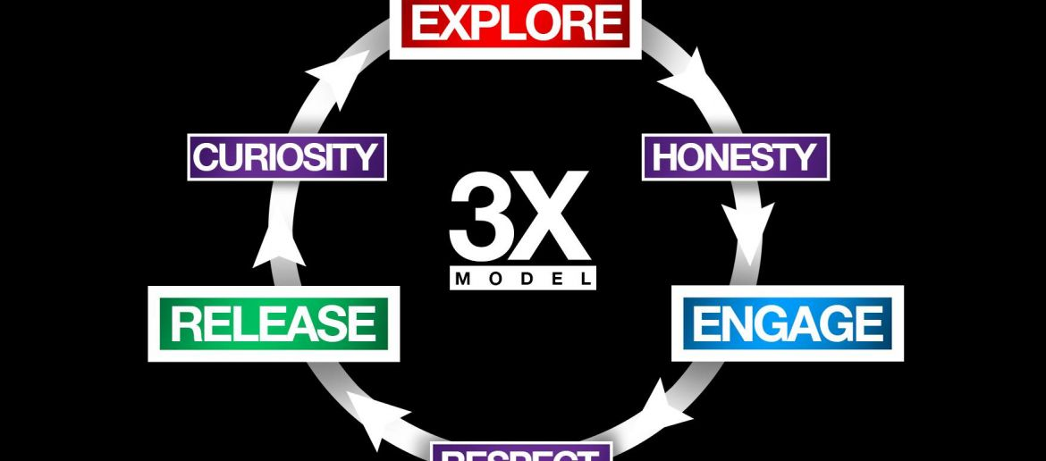 The 3X Confidence and Authenticity Model explained