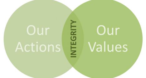 Identifying Your Core Values